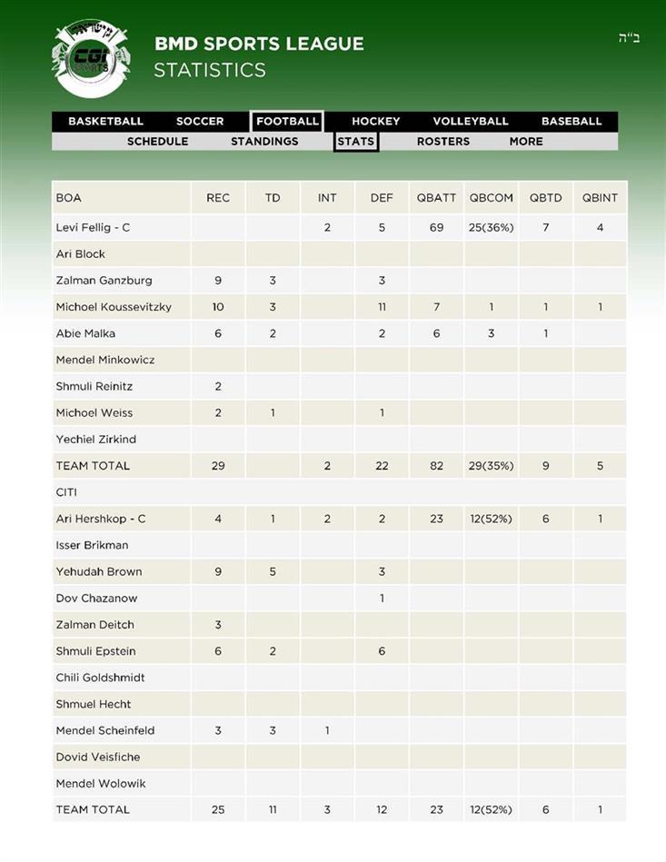 12Football Team 1BOA - 2CITI Stats 28 av