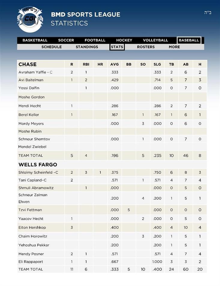 5Baseball 3CHASE - 4WELLS FARGO Stats 28 AV