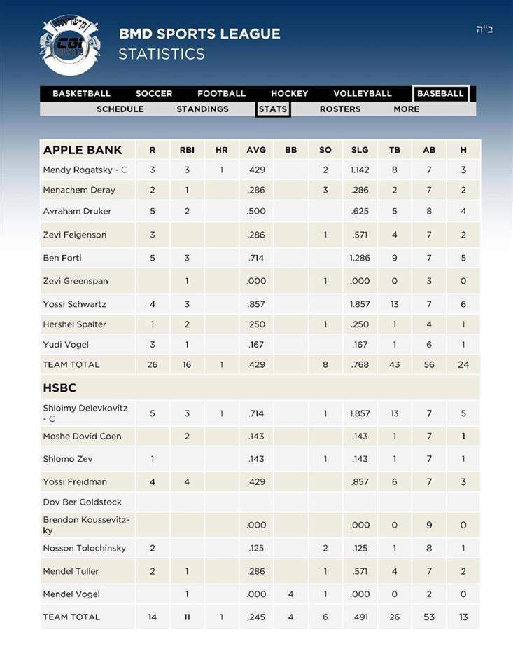6Baseball 5APPLE - 6HSBC Stats 28 AV